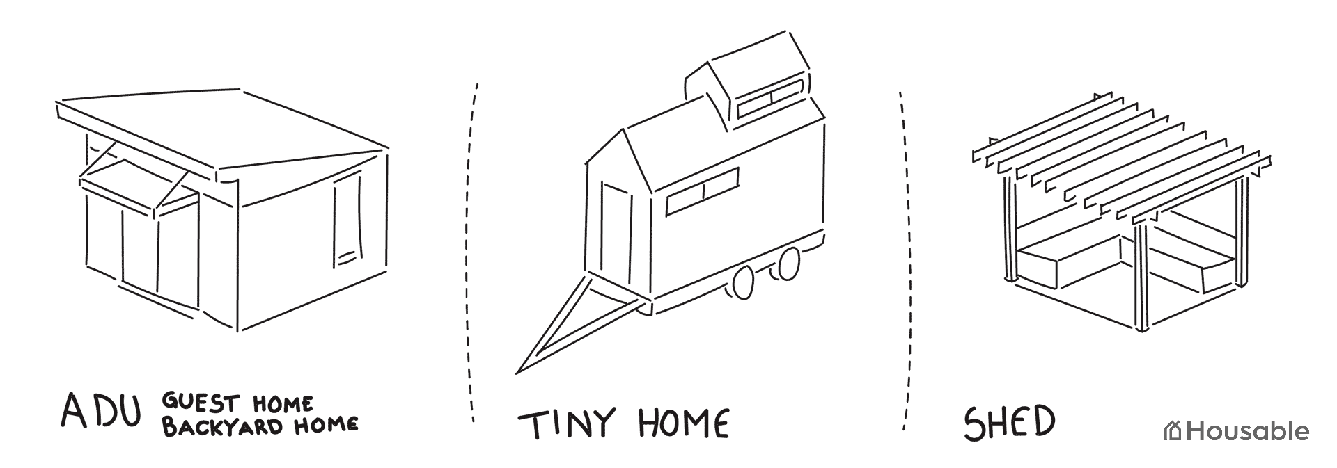 Introductory image showing different types of accessory structures: ADU, Tiny Home, Shed.
